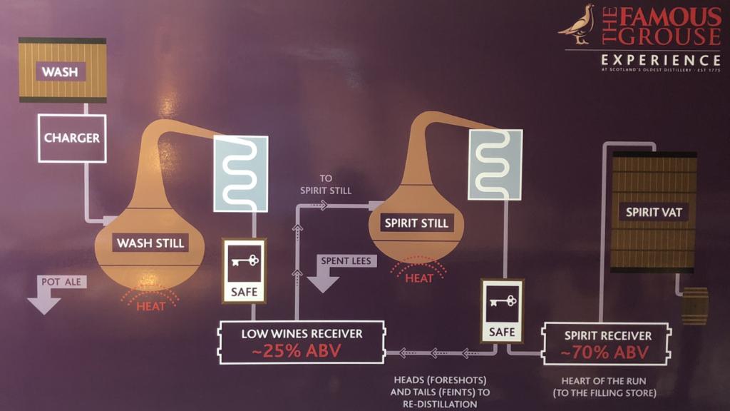 destylacja whisky